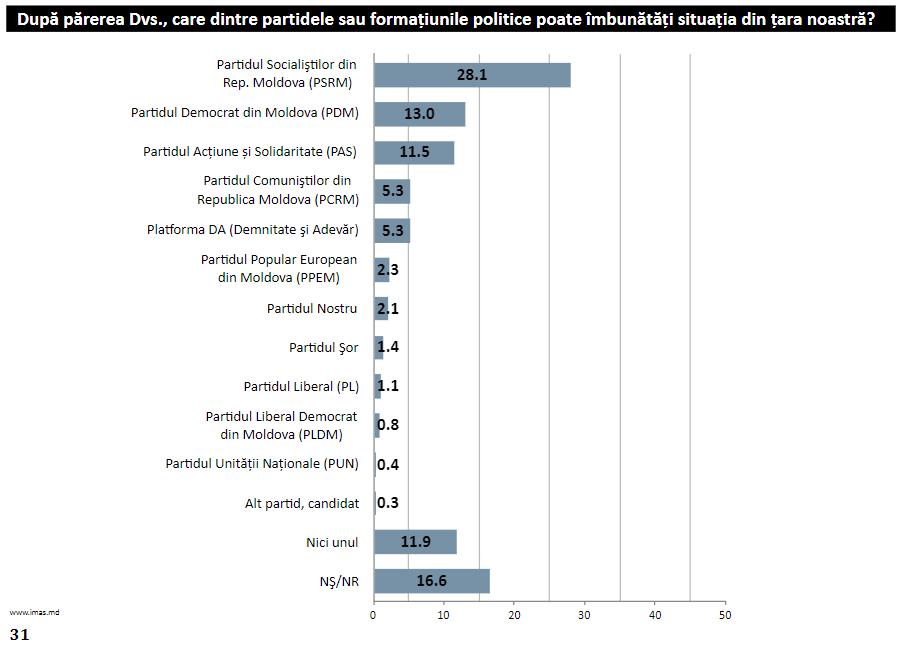 unire, sondaj imas, moldova 2018, doru petruti, incredrea moldovenilor in partide si lideri politici