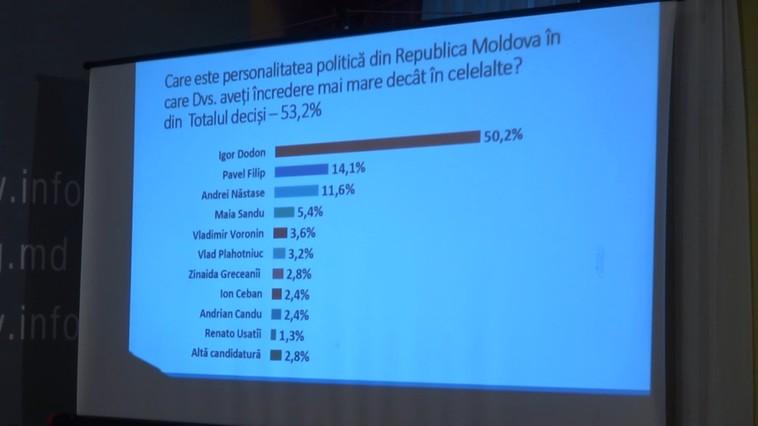 increderea cetatenilor in politicieni, republica moldoca, iulie 2018