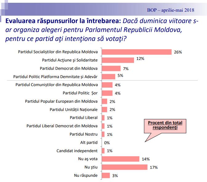 arcadie barbarosie, bop, ipp, republica moldova partide